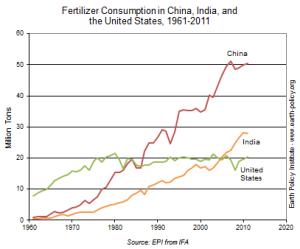 fertilizer consumption
