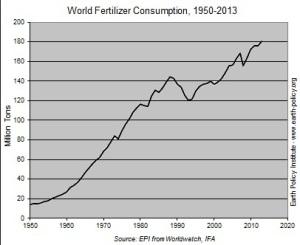 fertilizer consumption2