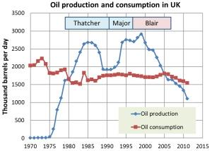 uk_oil_pms