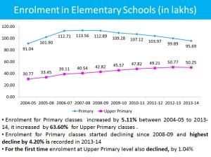 enrolment in elementary schools