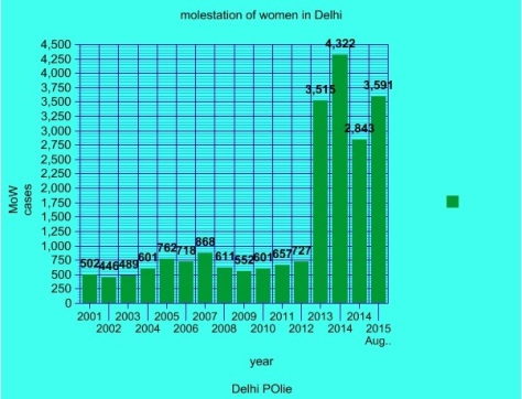 delhi police graph of molestation of women