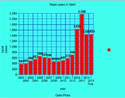 delhi police graph rape cases in women