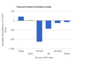 financial position of Airlines in India