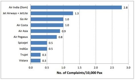 passenger complaints