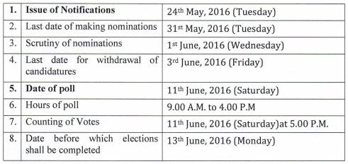 Rajya sabha election schedule