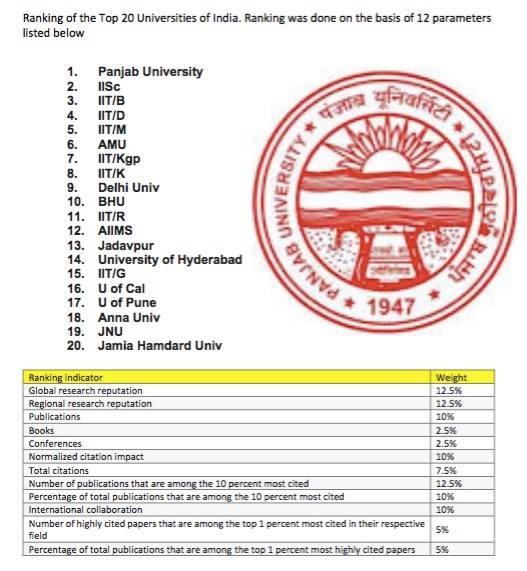 punjab-university-does-it-again