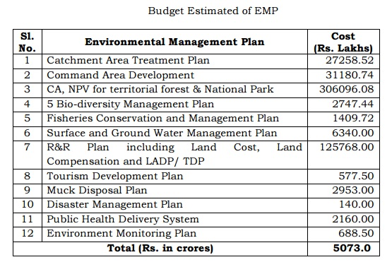 budget-estimate-of-emp