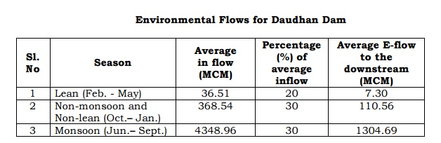 environment-flows-for-daudhan-dam