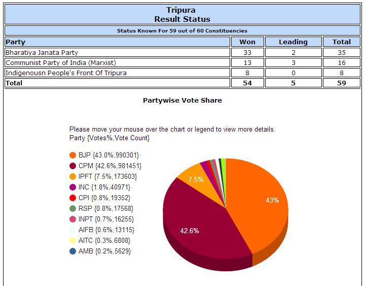 Tripura Results